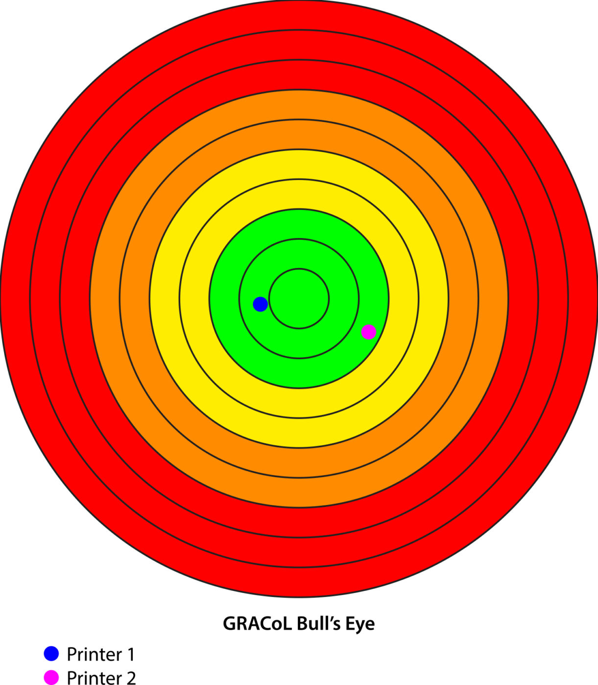 Image of GRACoL Bull's Eye